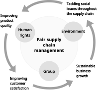 Fair supply chain management